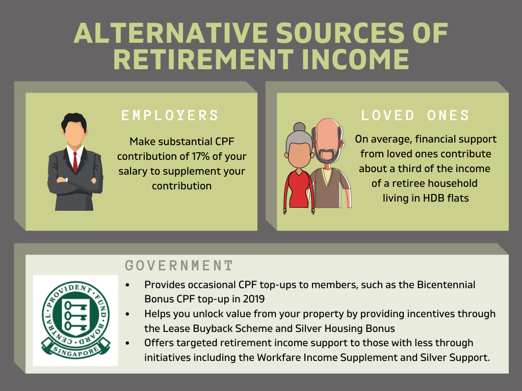 Alternative sources of retirement income