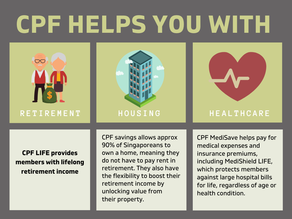 5 benefits CPF helps you with
