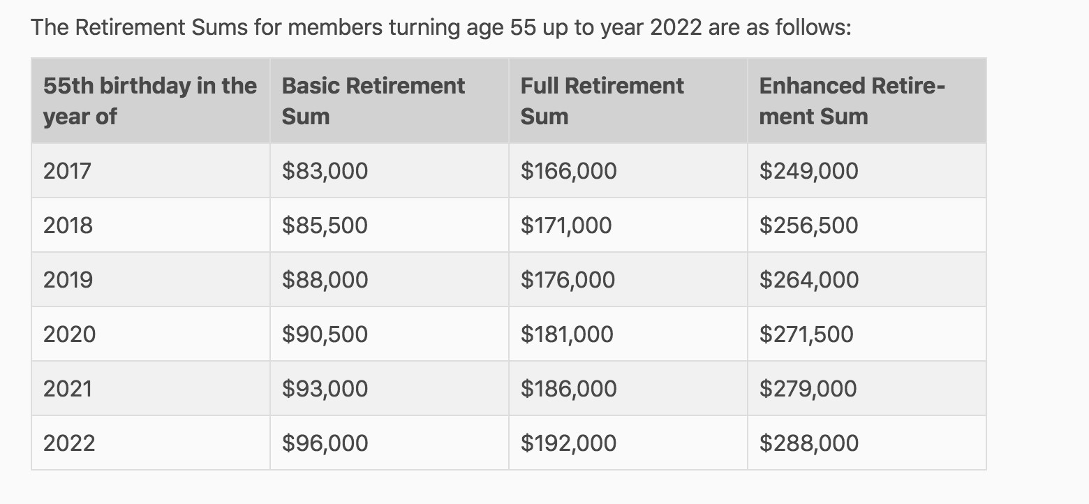 Retirement sums for members