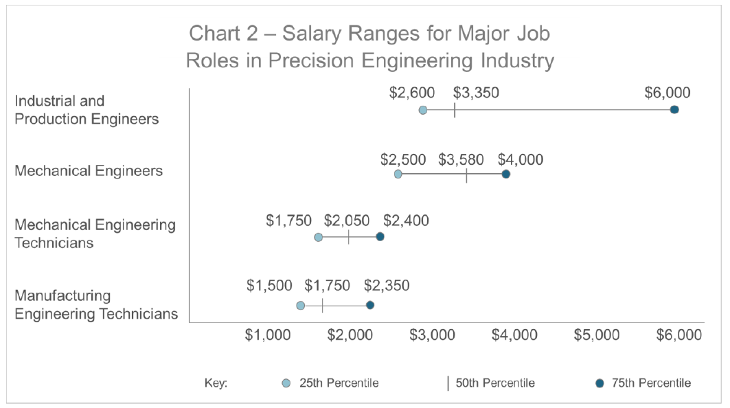 Chart 2 - Salary Ranges for Major Job Roles in PE Industry