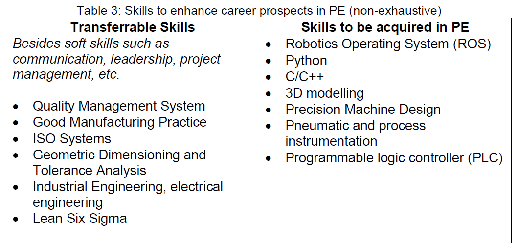 Table 3 - Skill Sets in PE Industry