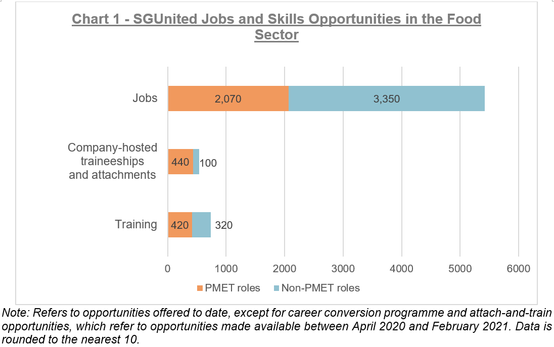 Chart 1 - SGUnited Jobs and Skills Opportunities in the Food Sector