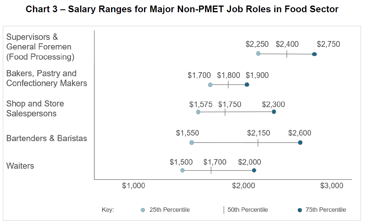 Chart 3 – Salary Ranges for Major Non-PMET Job Roles in Food Sector