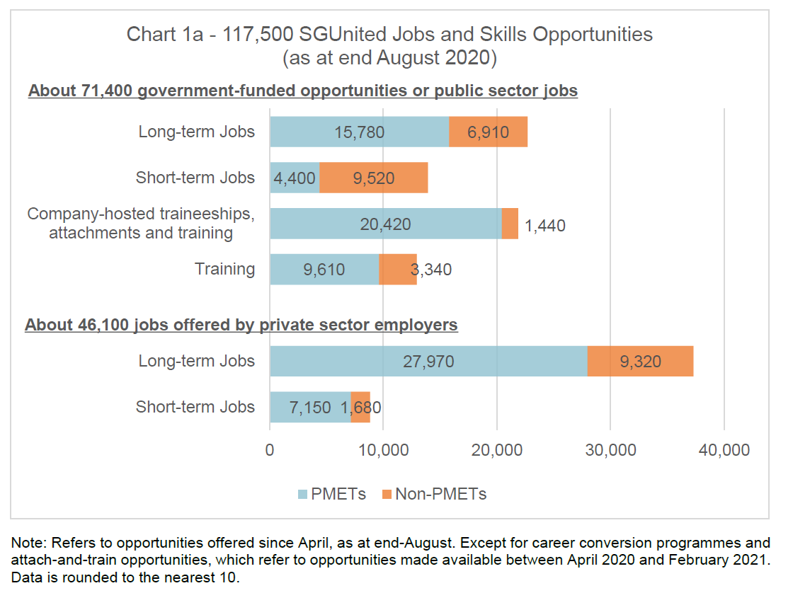 Chart 1a SGUnited Jobs and Skills Opportunities as at end Aug 2020