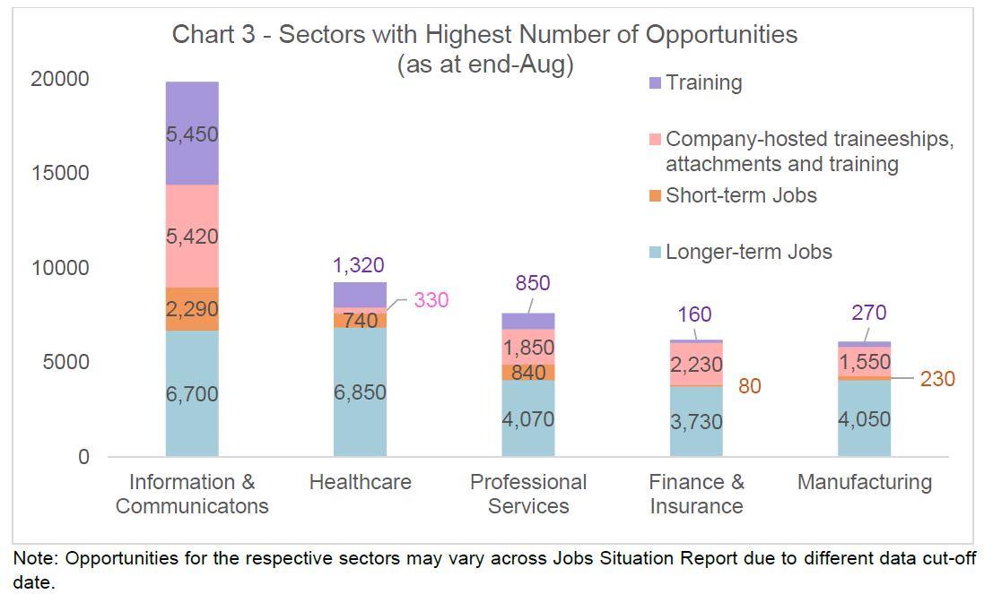 Chart 3 Sectors with Highest Opportunities as at end Aug 2020