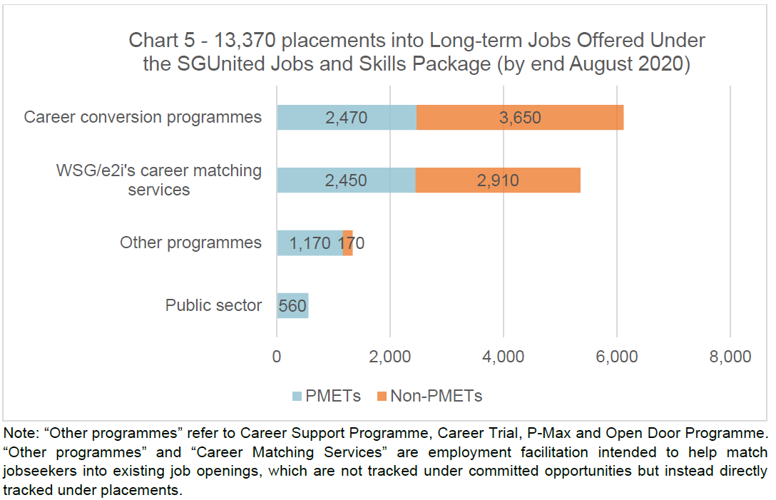 Chart 5 Placements into Long Term Jobs as at end Aug 2020