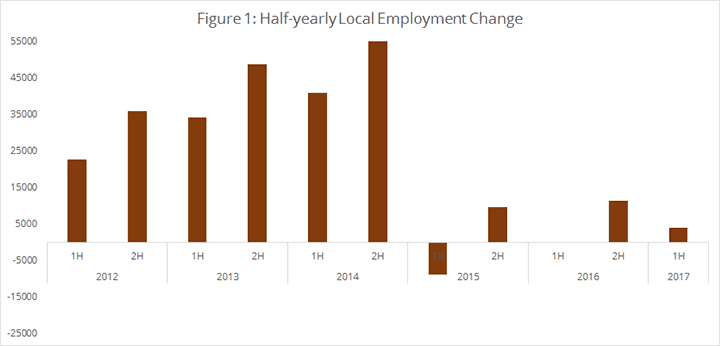 Figure 1: Half-yearly Local Employment Change