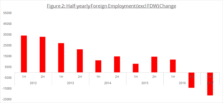 Figure 2: Half-yearly Foreign Employment (excl FDW) Change