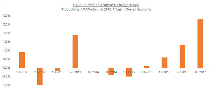 Figure 3: Year-on-Year(YoY) Change in Real Productivity (VA/Worker, at 2010 Prices) - Overall Economy