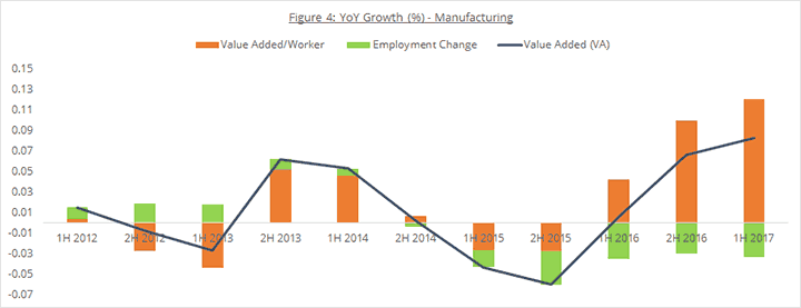 Figure 4: YoY Growth (%) - Manufacturing
