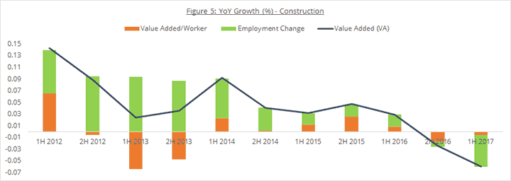 Figure 5: YoY Growth (%) - Construction