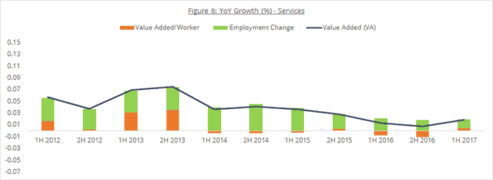 Figure 6: YoY Growth (%) - Services