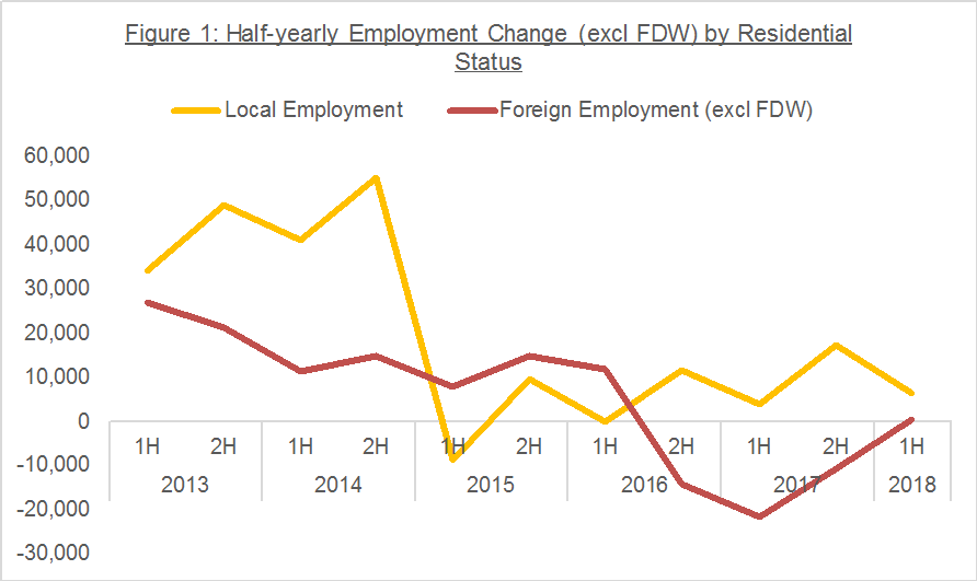Figure 1: Half-yearly Employment Change (excl FDW) by Residential Status