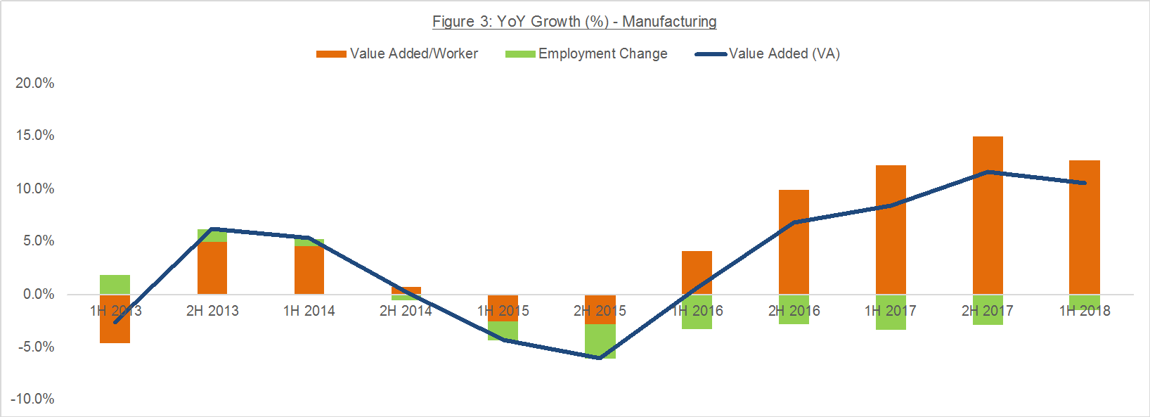 Figure 3: YoY Growth (%) - Manufacturing