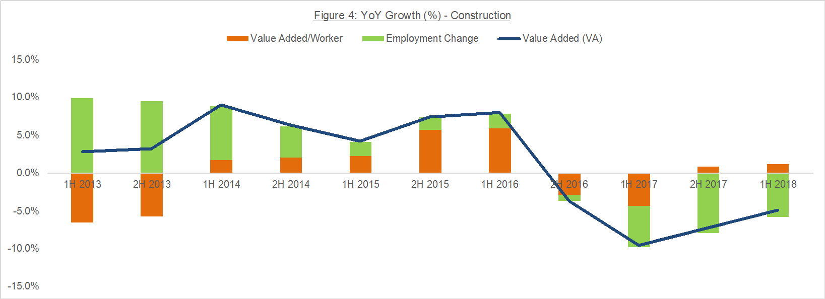 Figure 4: YoY Growth (%) - Construction