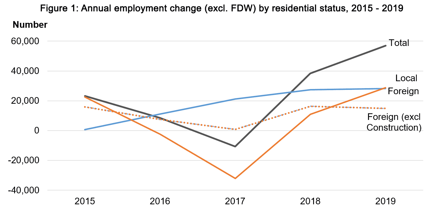 Figure 1: Annual employment change (excl. FDW) by residential status, 2015 – 2019