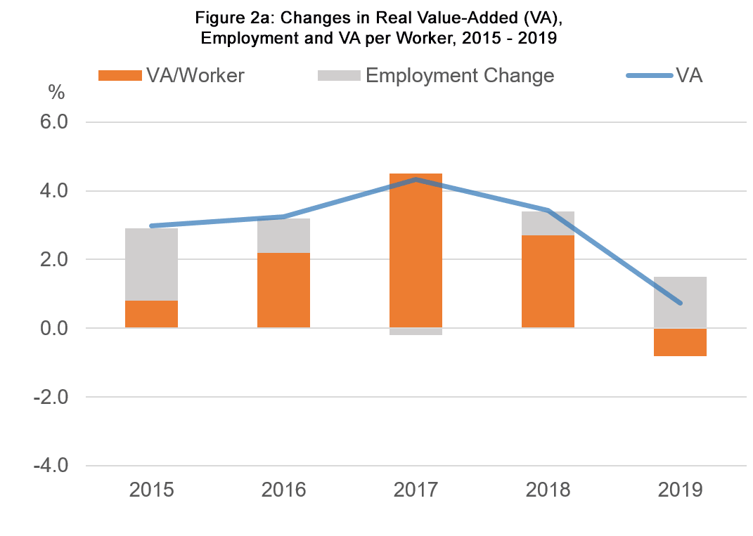 Figure 2a: Changes in Real Value-Added (VA), Employment and VA per Worker, 2015 - 2019