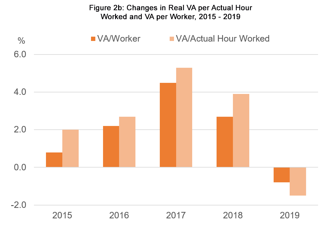 Figure 2b: Changes in Real VA per Actual Hour Worked and VA per Worker, 2015 – 2019