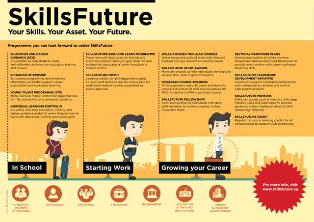 SkillsFuture - Your Skills, Your Asset, Your Future
