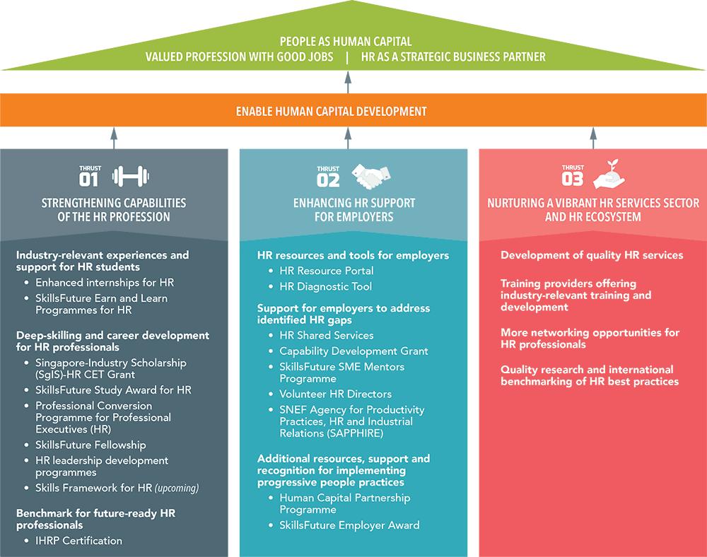 Hr Industry Manpower Plan