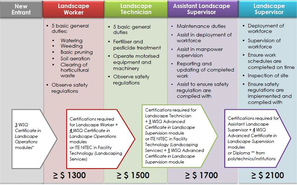 landscape technician job tehc international pte ltd 6467669 - Landscape Technician Job Description - Zrom.tk