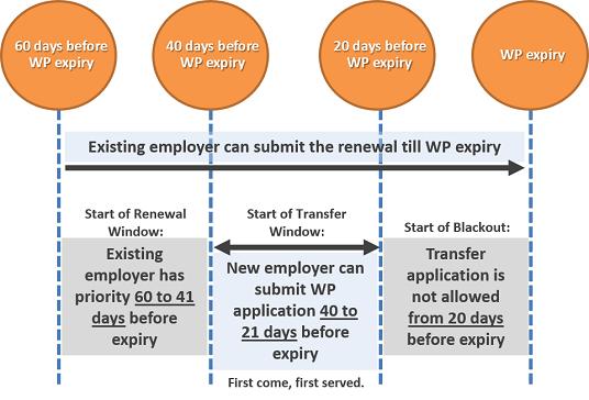 Timeline for applying